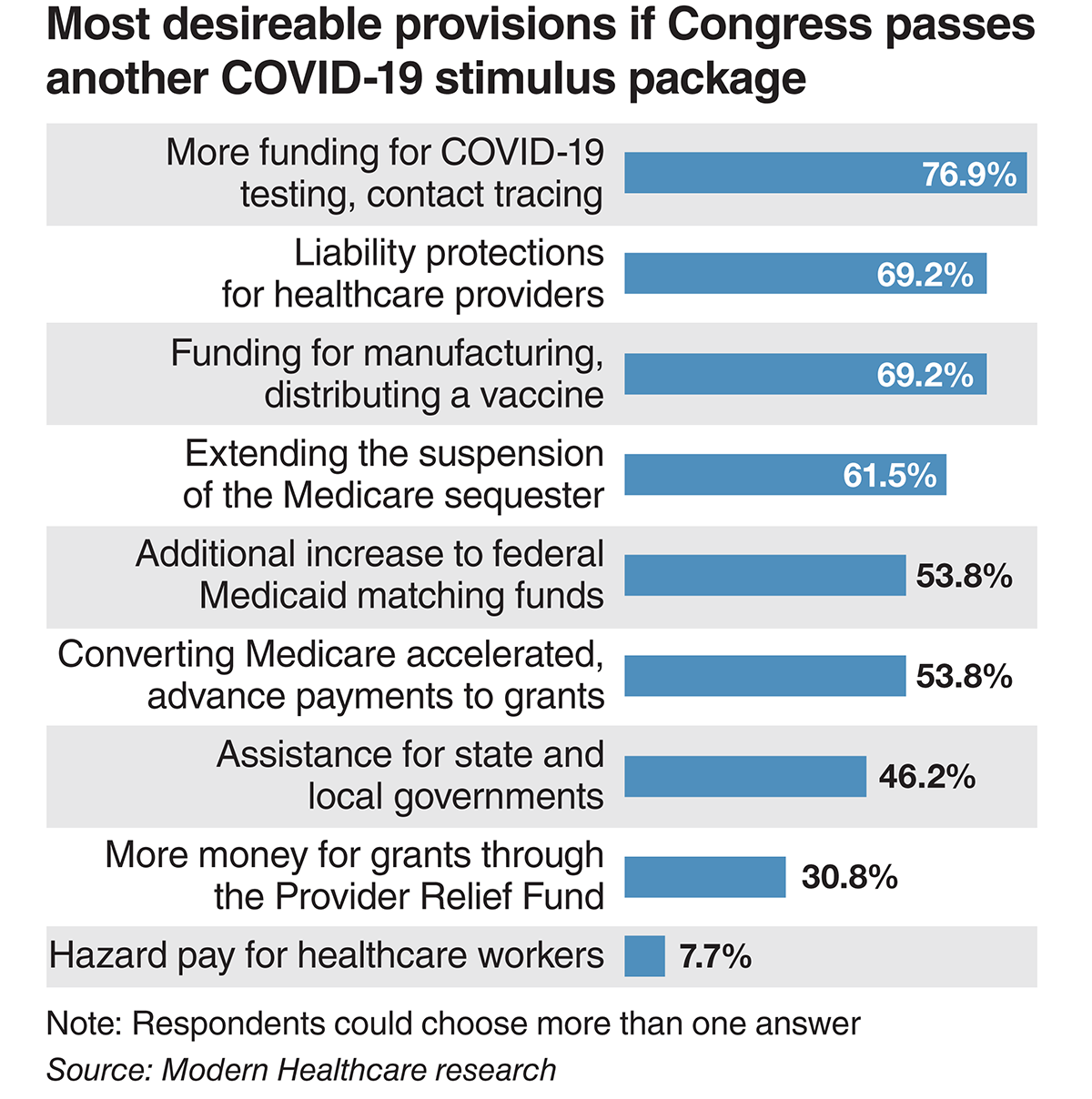Most desirable provisions if Congress passes another COVID-19 stimulus package