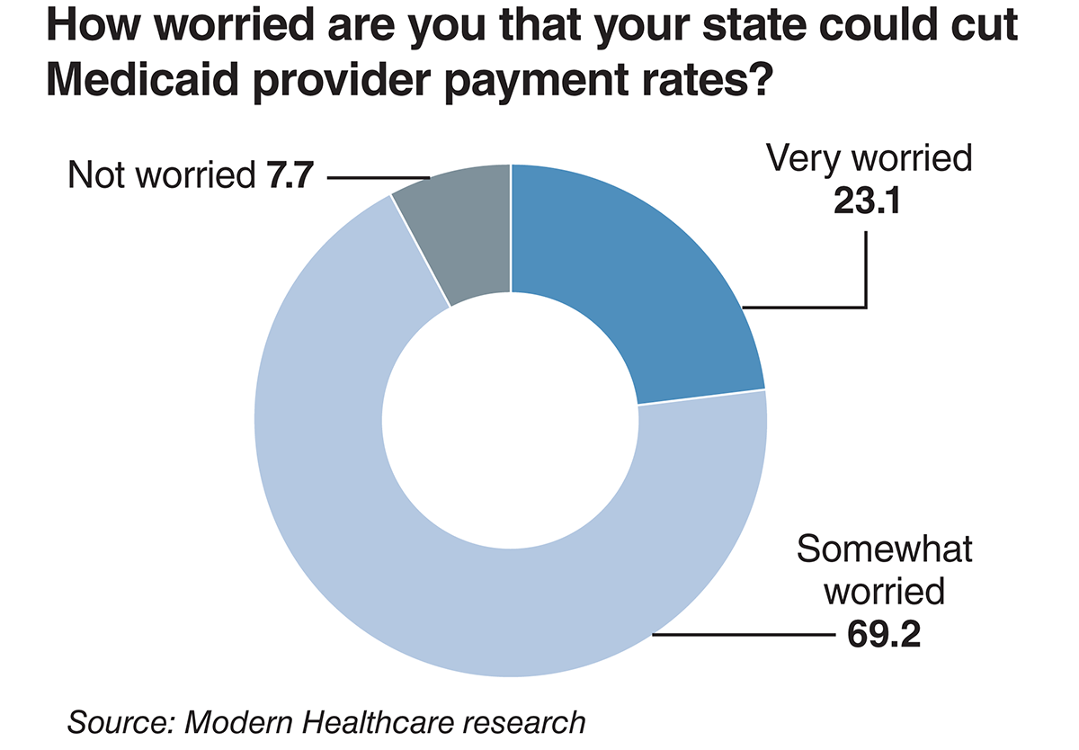 How worried are you that your state could cut Medicaid provider payment rates?
