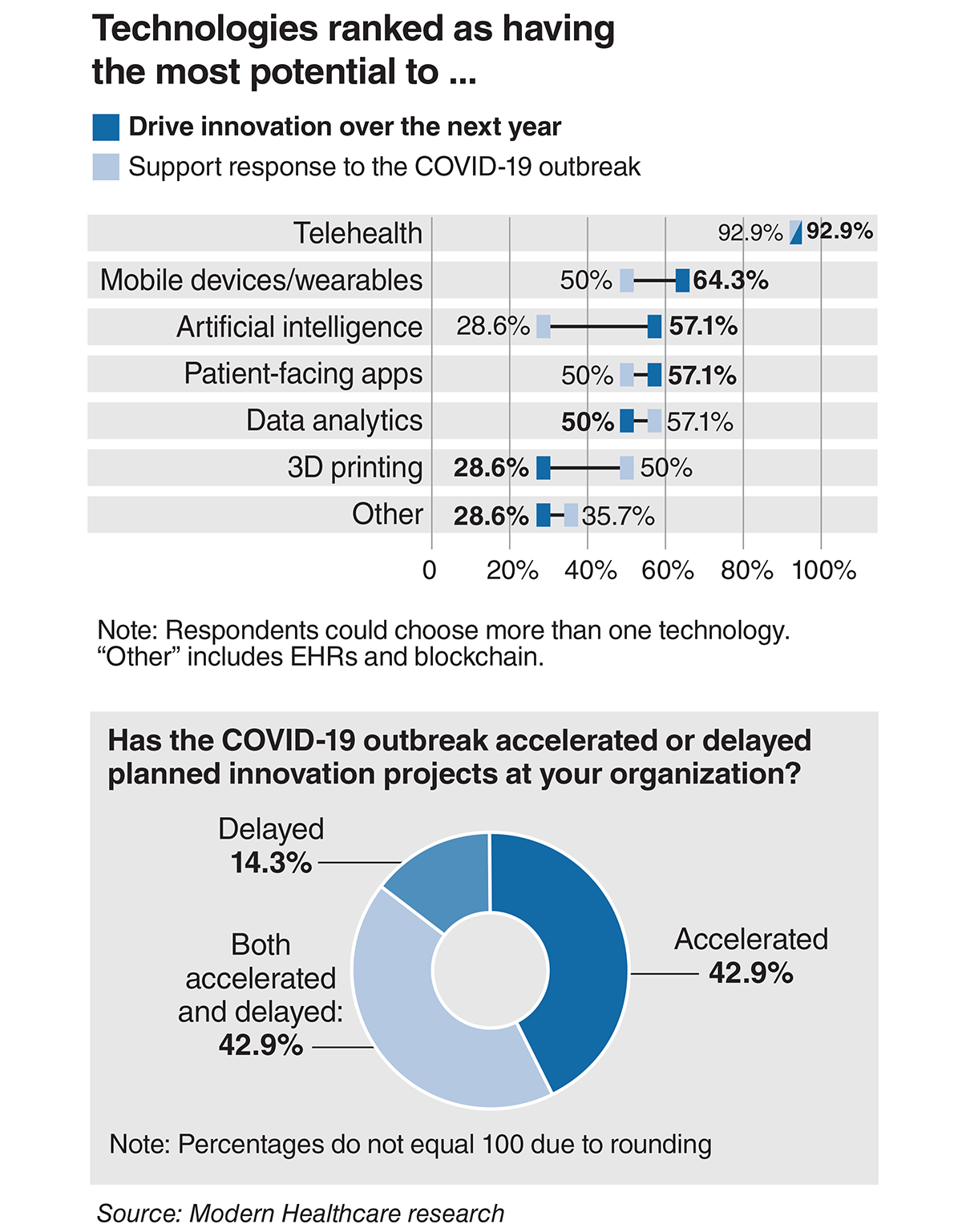 Technologies ranked as having the most potential to drive innovation and support response to COVID-19 outbreak