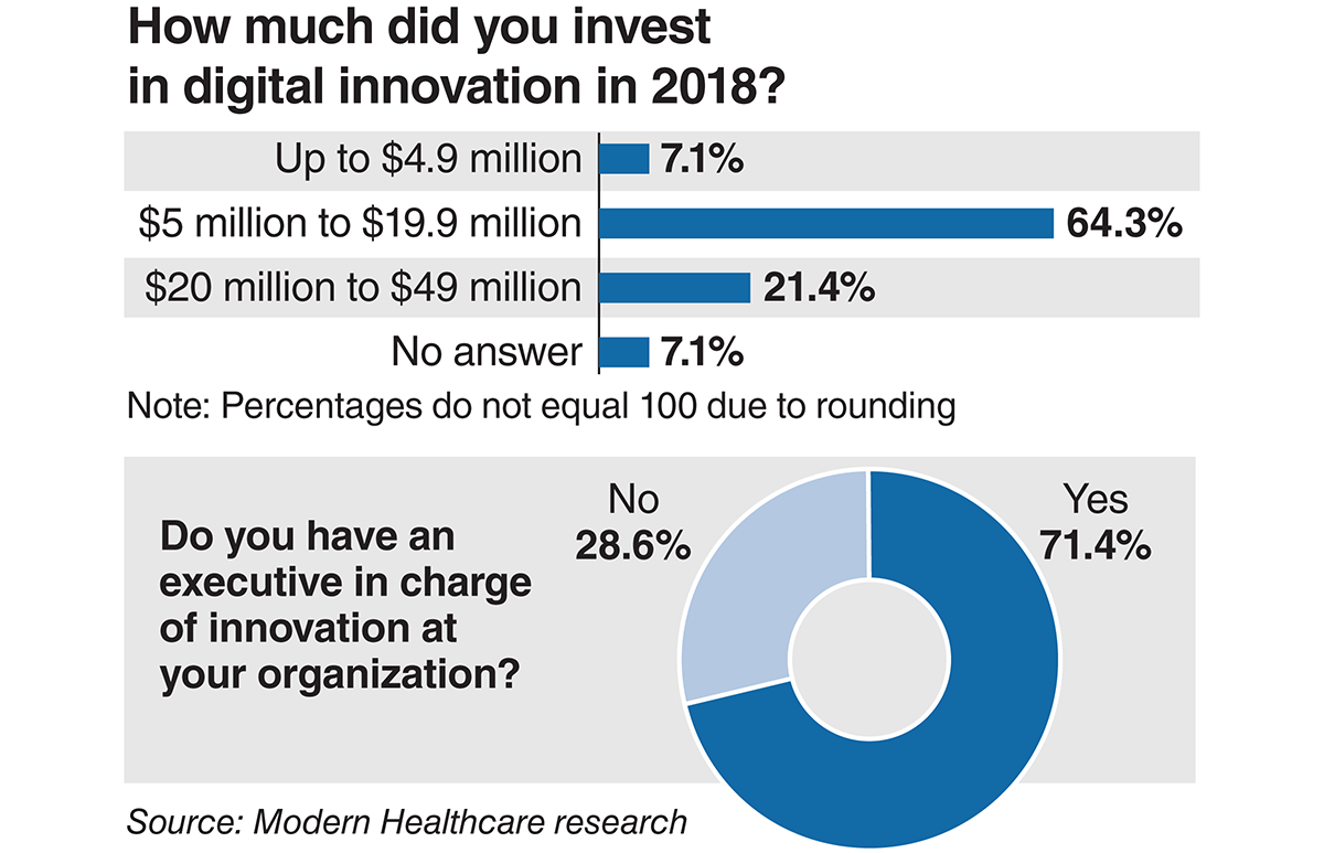 How much did you invest in digital innovation in 2018?