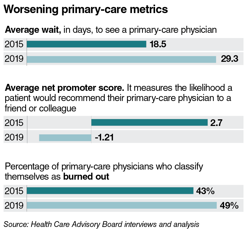 Worsening primary-care metrics