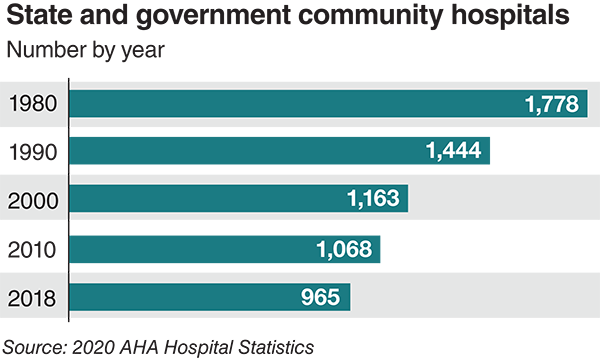 State and government community hospitals