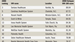 Web-exclusive: 2006 IHN 100: Top 10 South