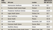 Web-exclusive: 2006 IHN 100: Top 10 West