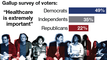 Data Points: Healthcare costs top voters' list of concerns
