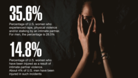 35.6%: Percentage of U.S. women who experience rape, physical violence and/or stalking by an intimate partner. For men, the percentage is 28.5%. 14.8%: Percentage of U.S. women who have been inured as a result of intimate partner violence. About 4% of U.S. men have been injured in such incidents.