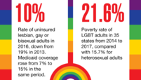 10%: Rate of uninsured lesbian, gay or bisexual adults in 2016, down 19% in 2013. Medicaid coverage rose from 7% to 15% in the same period. 21.6%: Poverty rate of LGBT adults in 35 states from 2014 to 2017, compared with 15.7% for heterosexual adults.