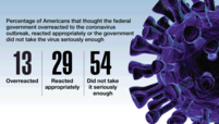 Percentage of Americans that thought the federal government overreacted to the coronavirus outbreak, reacted appropriately or the government did not take the virus seriously enough: 13 (Overreacted) 29 (Reacted appropriately) 54 (Did not take it seriously enough)