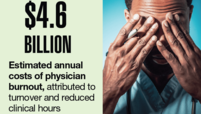 $4.6 billion: Estimated annual costs of physician burnout, attributed to turnover and reduced clinical hours