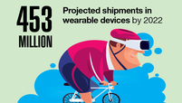 453 million: Projected shipments in wearable devices by 2022