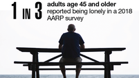 1 in 3 adults age 45 and older reported being lonely in a 2018 AARP survey