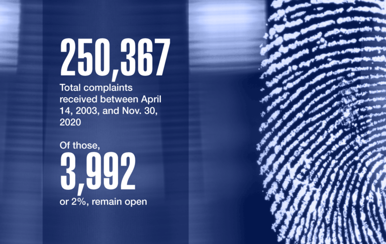 250,367: Total complaints received between April 14, 2003, and Nov. 30, 2020. Of those 3,992, or 2%, remain open.