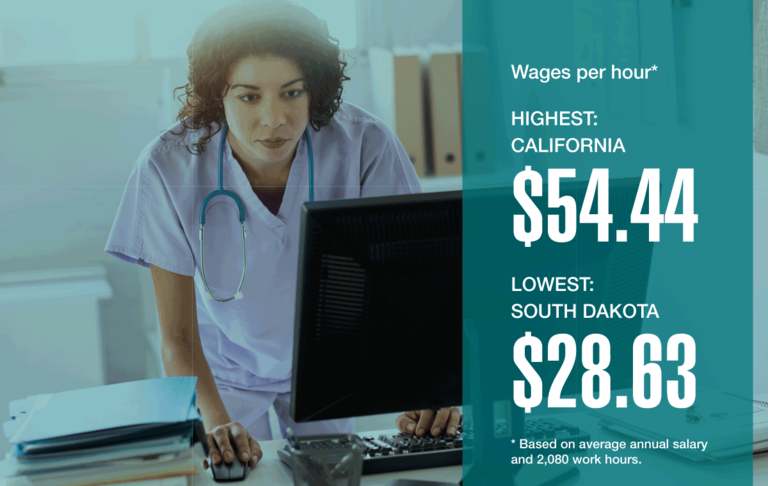 Wages per hour.* Highest: California, $54.44. Lowest: South Dakota, $28.63. *Based on average annual salary and 2,080 work hours.