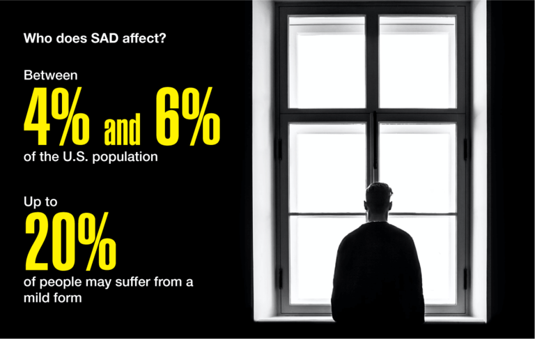 Who does SAD affect? Between 4% and 6% of the U.S. population. Up to 20% of people may suffer from a mild form.