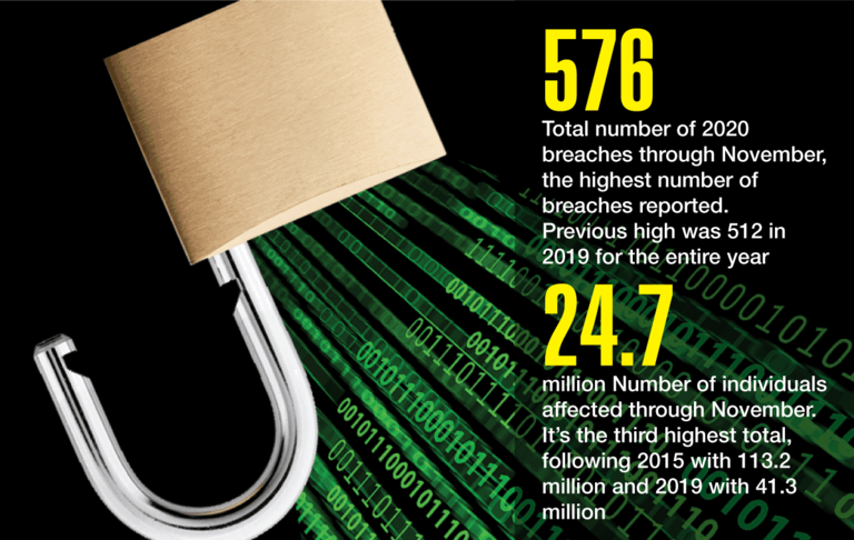 576: Total numbers of 2020 breaches through November, the highest number of breaches reported. Previous high was 512 in 2019 for the entire year. 24.7 million: Number of individuals affected through November. It's the third highest total, following 2015 with 113.2 million and 2019 with 41.3 million.