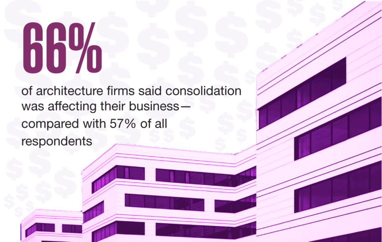 66% of architecture firms said consolidation was affecting their business--compared with 57% of all respondents