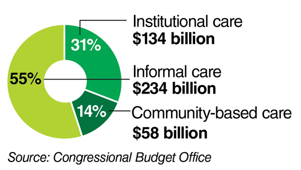 The economic value of supports and services for the elderly