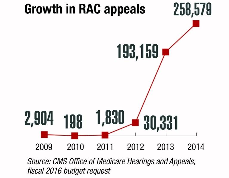 Court ruling may nudge Congress toward fixing Medicare's RAC jam