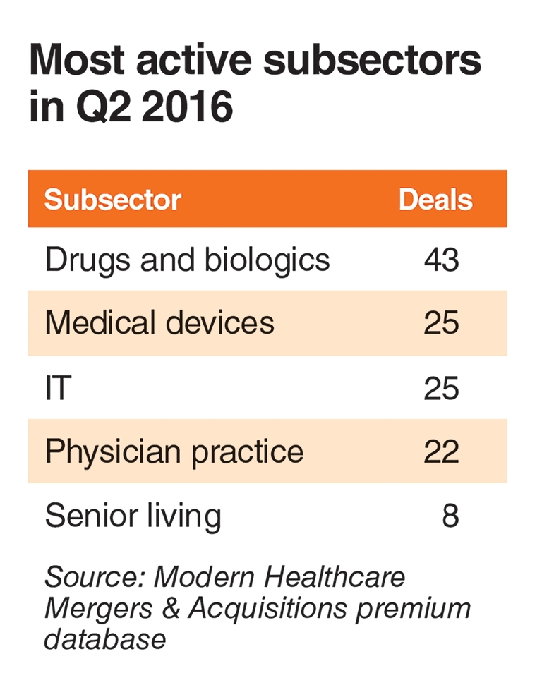 IT needs are driving the upswing in doc practice mergers