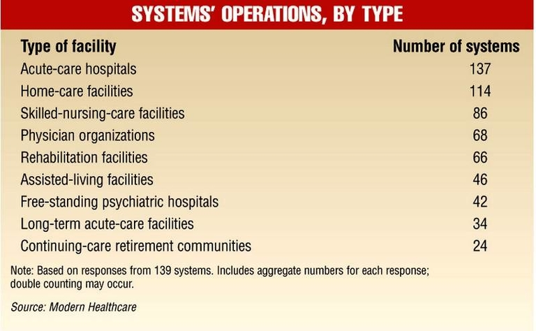 Systems' Operations, By Type