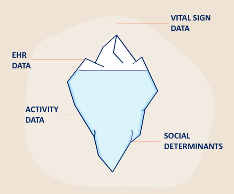 data visualization iceberg myia health