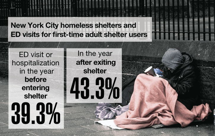 New York city homeless shelter and ED visits for first-time adult shelter users. ED Visit or hospitalization in the year before entering shelter: 39.3% In the year after exiting shelter: 43.3%