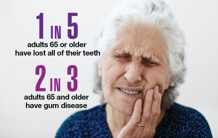 1 in 5 adults 65 or older have lost all of their teeth. 2 in 3 adults 65 and older have gum disease.