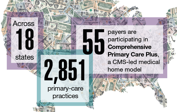 Across 18 states and 2,851 primary-care practices, 55 payers are participating in Comprehensive Primary Care Plus, a CMS-led medical home model.