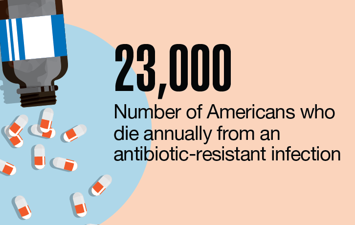 Data Points: Antibiotic resistance remains a top safety concern