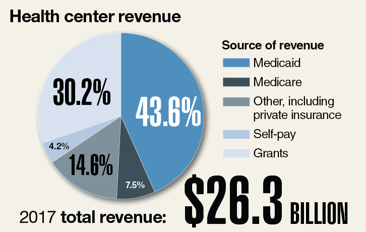 Data Points: Charting the growth of community health centers
