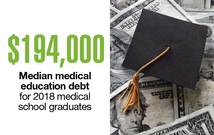 Data Points: Med students and their debt burden