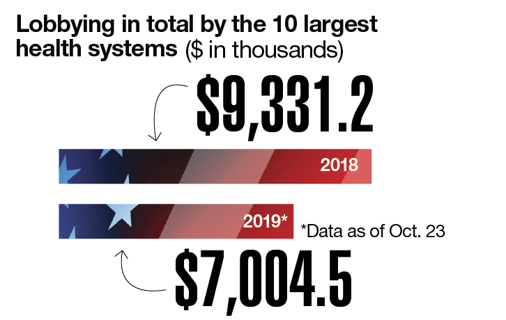 Lobbying in total by the 10 largest health systems