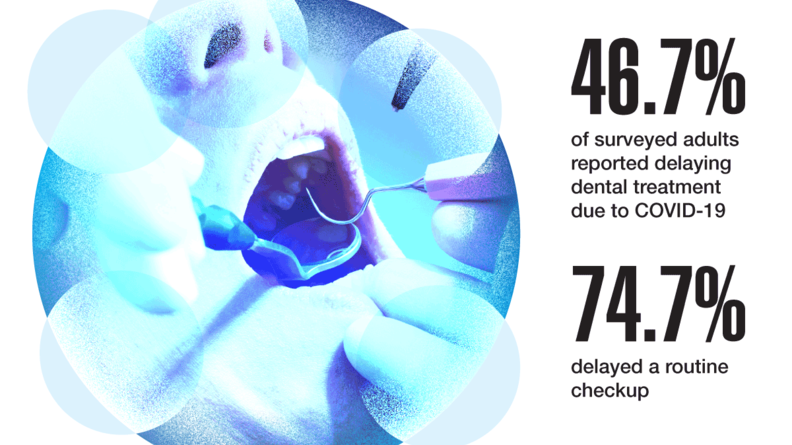 46.7% of surveyed adults reported delaying dental treatment due to COVID-19. 74.7% delayed a routine checkup.