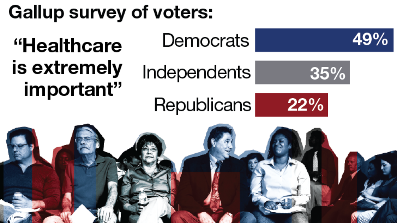 """Gallup survey of voters on who agrees with the statement """"Healthcare is extremely important"""""""
