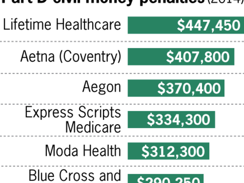Medicare is doing more to police Advantage and Part D lapses
