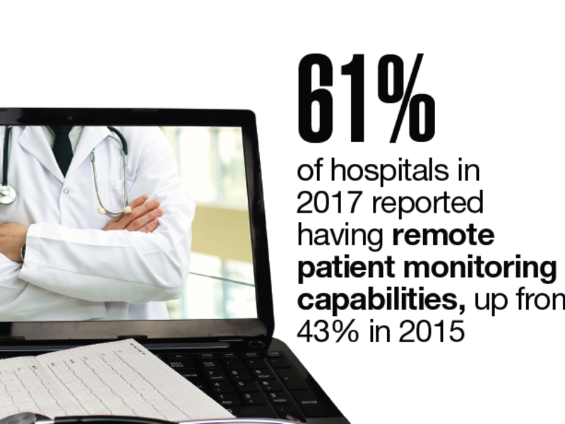 modernhealthcare.com - Data Points: Telemedicine on the rise
