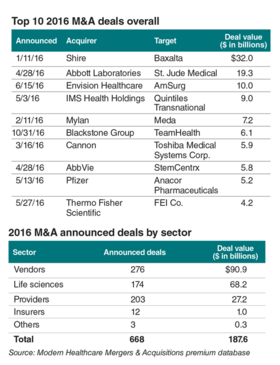 Nation's largest investor-owned hospital systems are in full