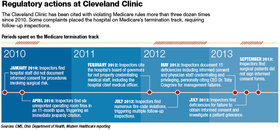 Cleveland Clinic cases highlight flaws in safety oversight