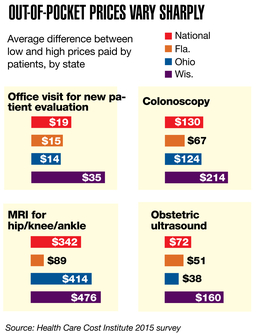 Hospitals rethink prices as patients grow more cost-conscious