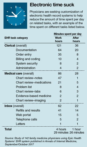 Providers and vendors team up for user-friendly EHRs