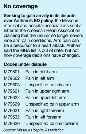 Hospitals and patients feel the pain from Anthem's ED policy