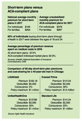 Risky business: Short-term health plans could alter