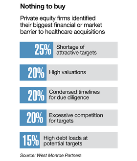 High prices test private equity's ability to close