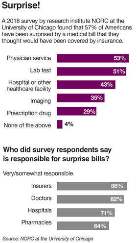 Hospitals' solution to surprise out-of-network bills: Make