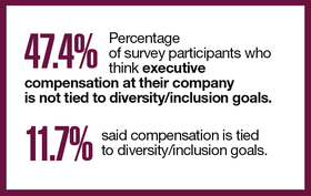 47.4%: Percentage of survey participants who think executive compensation at their company is not tied to diversity/inclusion goals. 11.7% said compensation is tied to diversity/inclusion goals.