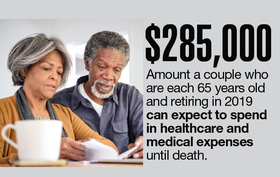 $285,000: Amount a couple who are each 65 years old and retiring in 2019 can expect to spend in healthcare and medical expenses until death.