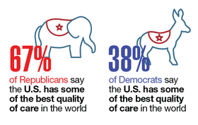 Republicans and Democrats on healthcare quality in the U.S.