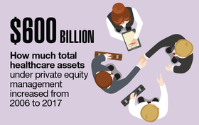 $600 billion: How much total healthcare assets under private equity management increased from 2006 to 2017