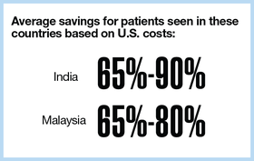 Average savings for patients seen in these countries based on U.S. costs: India (65%-90%) Malaysia (65%-80%)