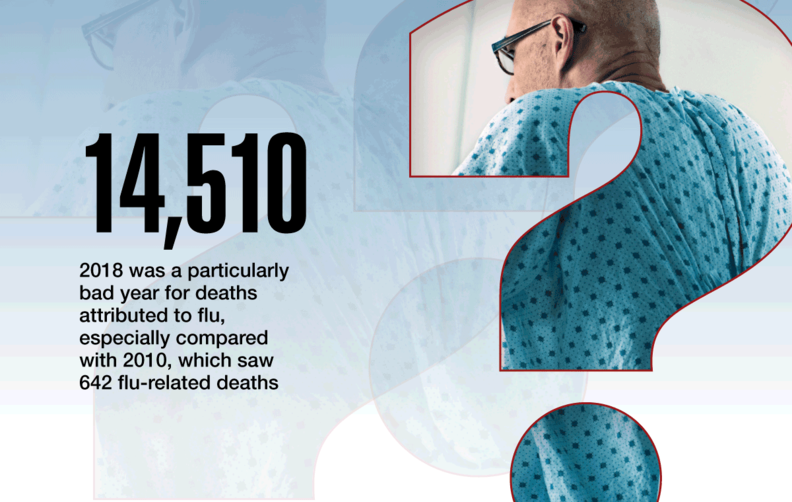 14,510: 2018 was a particularly bad year for deaths attributed to flu, especially compared to 2010, which saw 642 flu-related deaths.